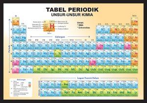 Lambang Penggolongan Dan Contoh Unsur Kimia Chemistry Fun